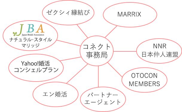 コネクトシップ図